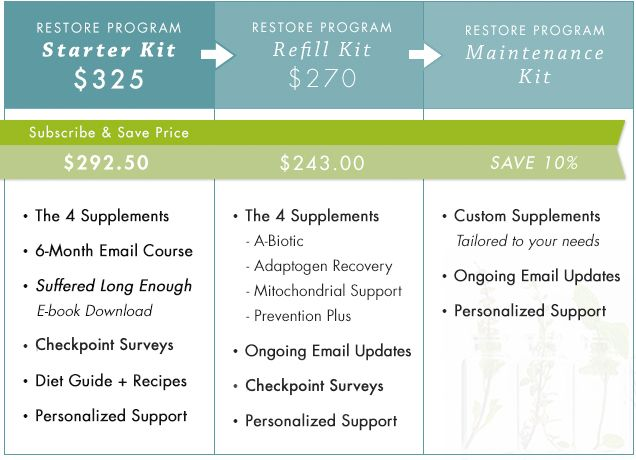Restore Program Compare Pricing