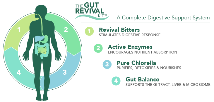 The Gut Revival Kit Products, Kitchen background